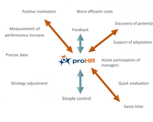proHR-advantages